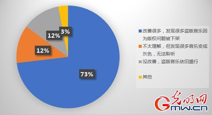 音乐人对中国互联网音乐版权秩序的态度