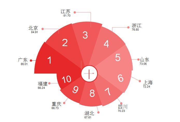 《2018年全国专利实力状况报告》发布广东、北京、江苏前三